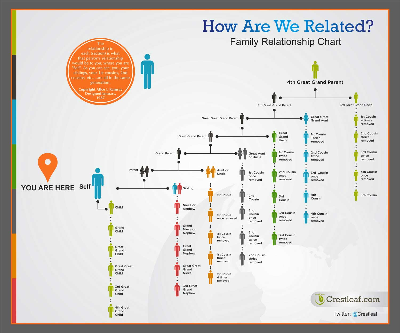 Family-Relationship-Chart